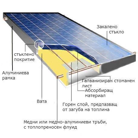 Плосък слънчев колектор