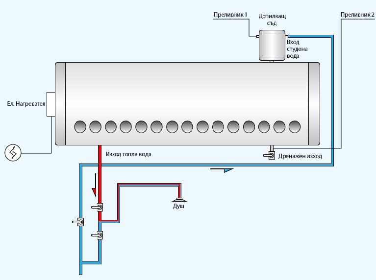 Термосифонни колектори от неръждаема стомана с рефлектори - EMDE Solar MDSS - схема 2
